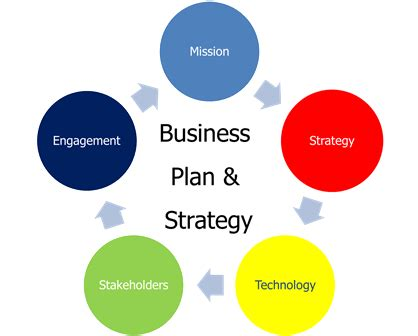 3 Simple Steps to Create a 1-Page Quarterly Action Plan